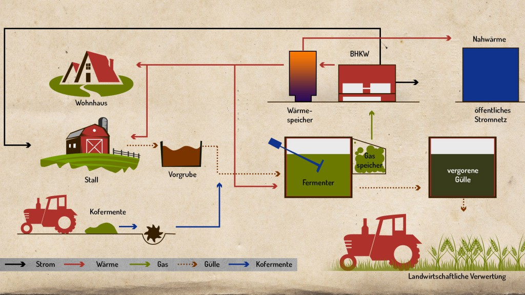 biogas-funktion-infografik